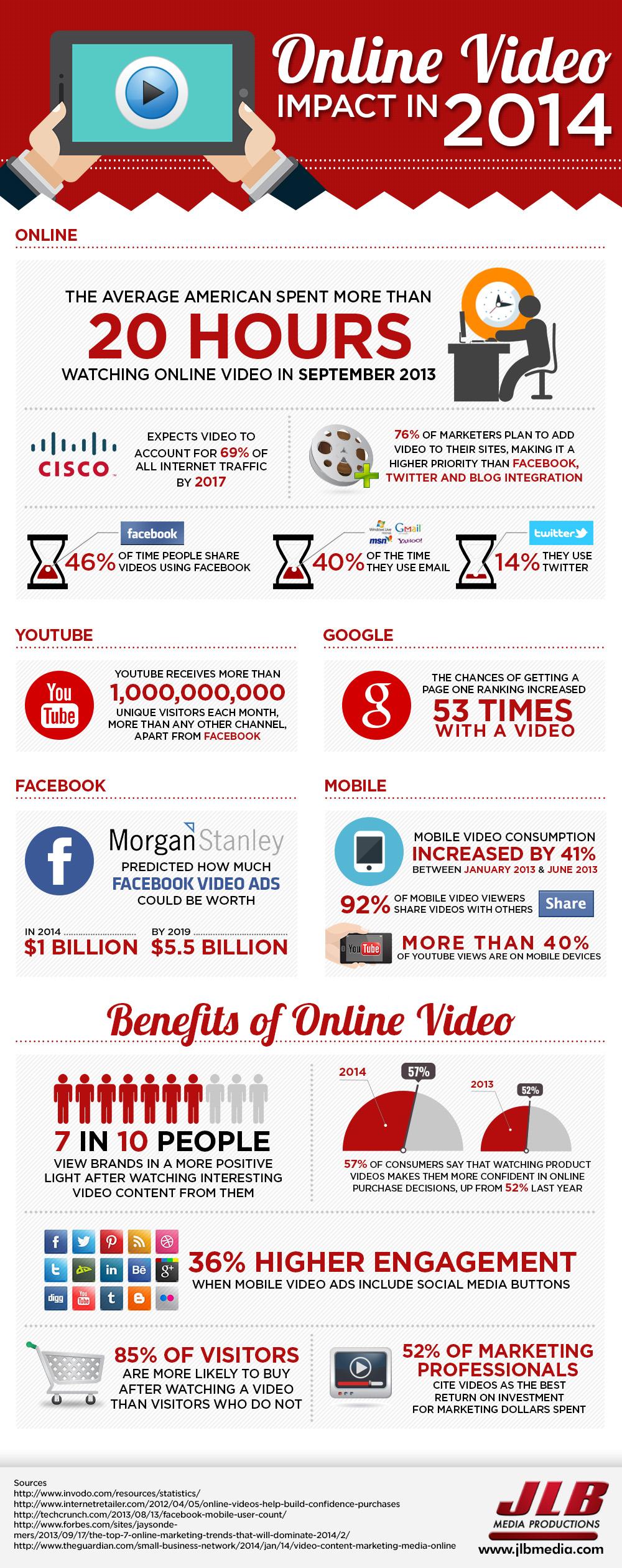 online-video-impact