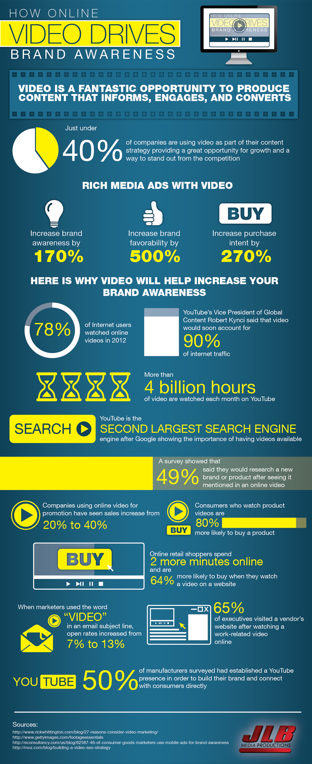 video-drives-brand-awareness